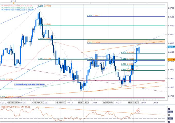 Forex_Euro_to_Face_OMT_Hearing-_Short_Scalps_Favored_Below_1.3340_body_Picture_2.png, Euro to Face OMT Hearing- Short Scalps Favored Below 1.3340