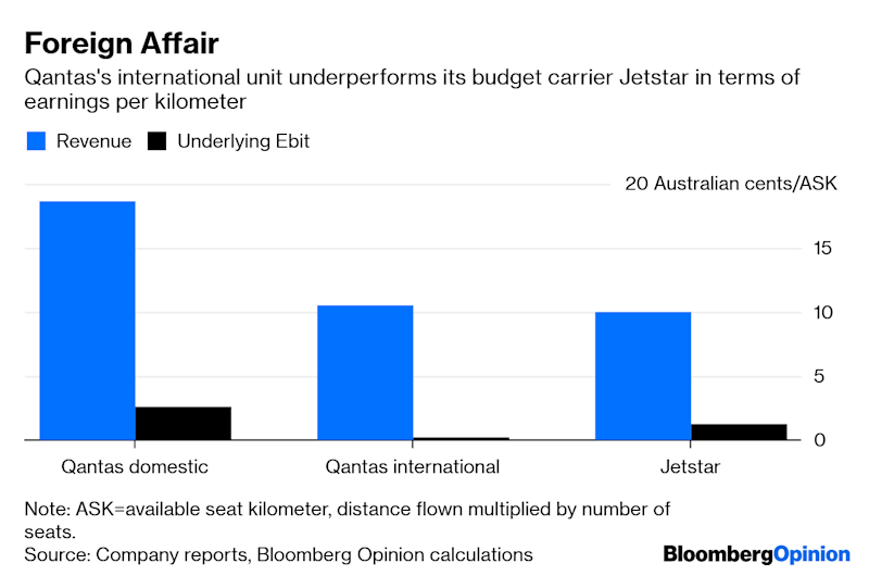 Qantas Better Watch the Bloat as Fuel Costs Rise
