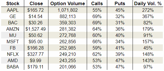 Monday's Vital Options Data: Apple Inc. (AAPL), Netflix, Inc. (NFLX) and Advanced Micro Devices, Inc. (AMD)
