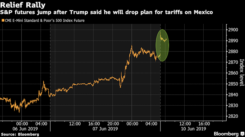Mexican peso jumps as Trump backs off from tariff war