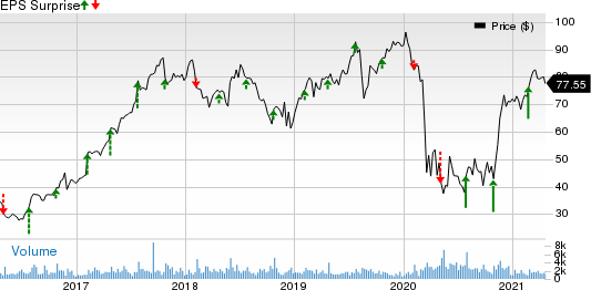 Brinks Company The Price and EPS Surprise