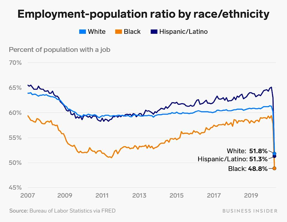 employment population ratio by race v3