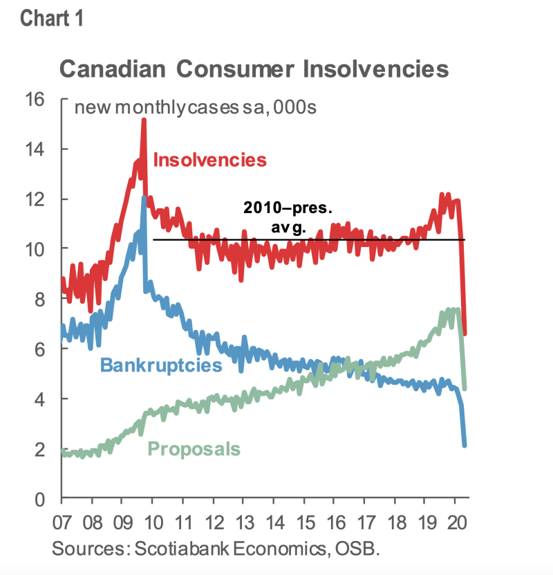 Year-over-year consumer insolvencies dropped by 43.5 per cent in April after a full month of lockdowns closed down courts and slowed down filing procedures.