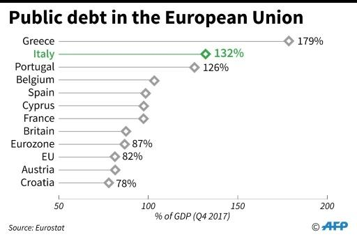 EU countries with the highest levels of public debt (Q4 2017)
