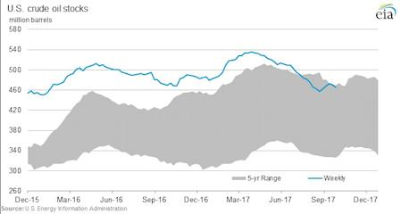 MARKET: Crude oil market gives investors wild ride