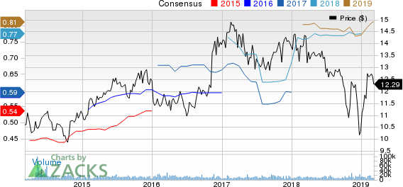 Investors Bancorp, Inc. Price and Consensus