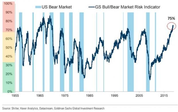 A stock bear signal hits a 4-decade high; while a sub-4% jobless rate indicates a recession is not far off. Thus, invest in big-brand stocks as they have established business models.