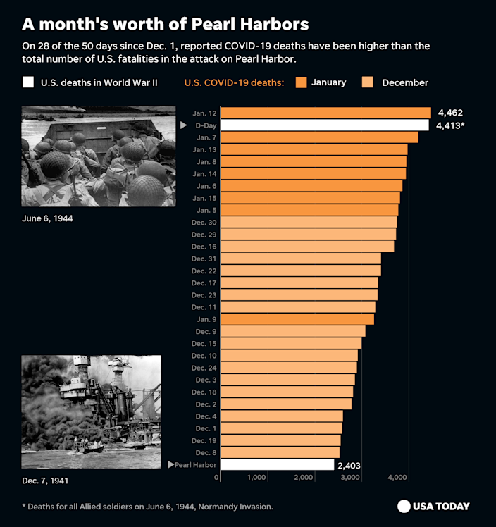 Japan's attack on Pearl Harbor on Dec. 7, 1941, left 2,403 Americans dead. COVID-19 deaths have exceeded that toll nearly 30 times since Dec. 1.