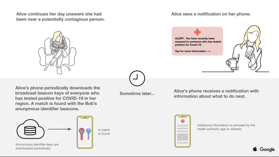 If a person you've been in contact with submits their positive diagnosis to the tracking app, you'll receive a notification. (Image: Apple/ Google)
