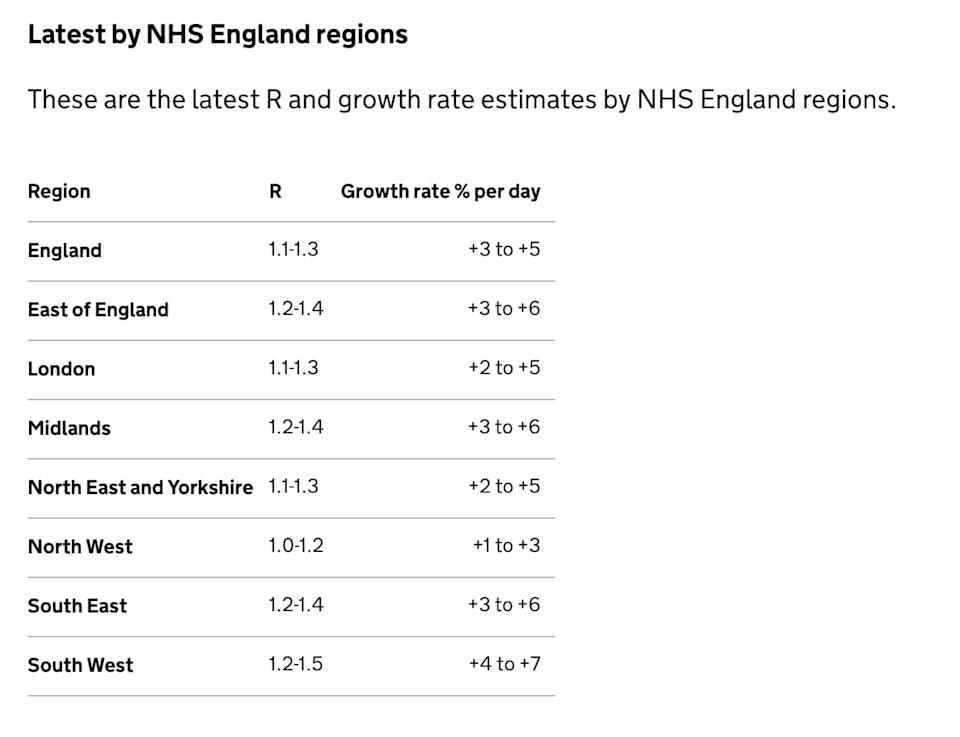 Latest R and growth rate estimates by NHS England regions. - Gov UK