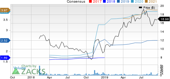 Victory Capital Holdings, Inc. Price and Consensus