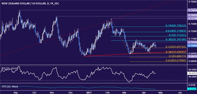 NZD/USD Technical Analysis: Prices Poised to Pick Direction