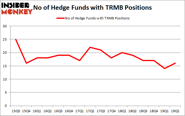 No of Hedge Funds with TRMB Positions