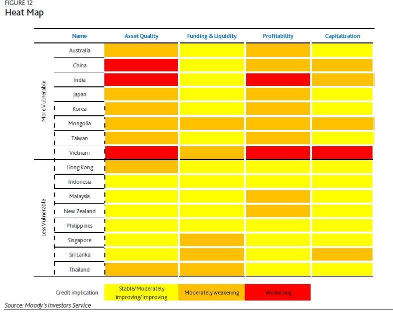 Heat Map: Guess the only banking system in Asia which got positive rating from Moody's
