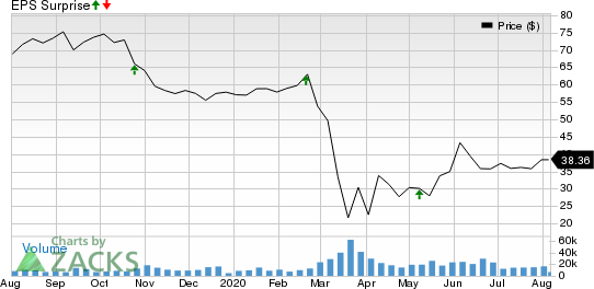 Ventas, Inc. Price and EPS Surprise