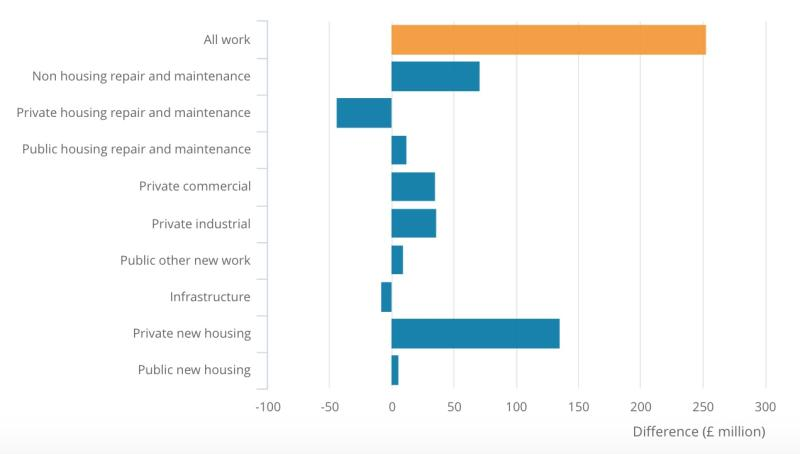 Construction activity in the month to November 2019, with private housebuilding picking up.