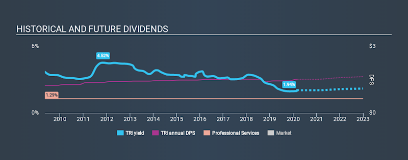 TSX:TRI Historical Dividend Yield, February 29th 2020
