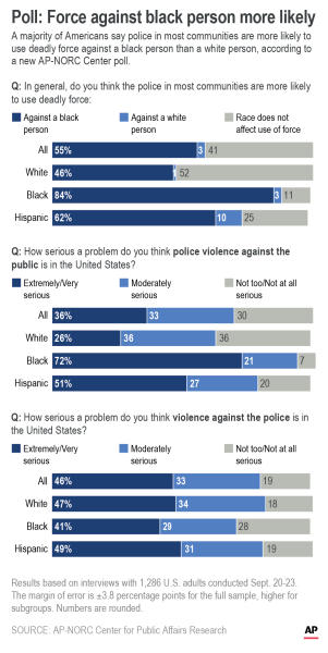 Adds jpeg; AP-NORC poll results on perceptions of police use of force on people by race.;