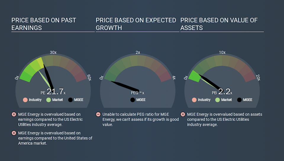 NasdaqGS:MGEE Price Estimation Relative to Market, March 13th 2020