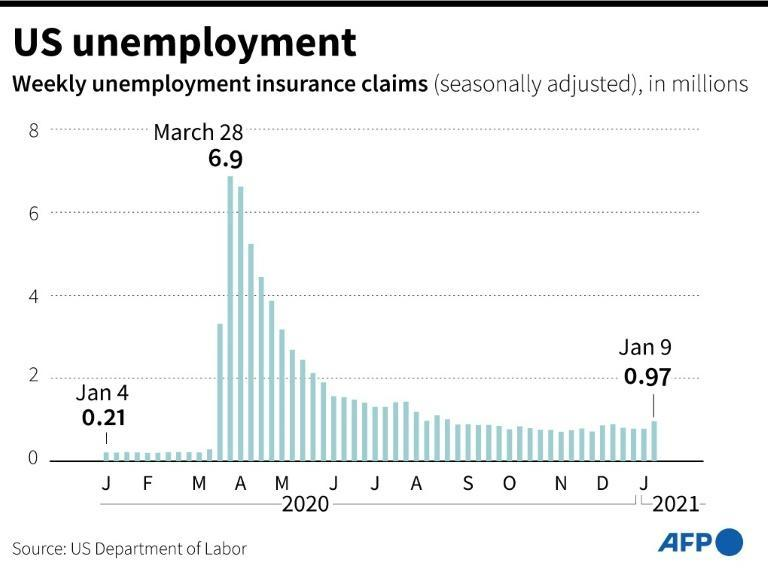Weekly claims for US unemployment insurance spiked to its highest level since August