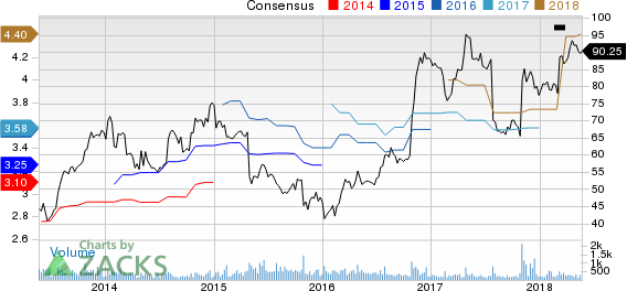 Top Ranked Growth Stocks to Buy for May 22nd