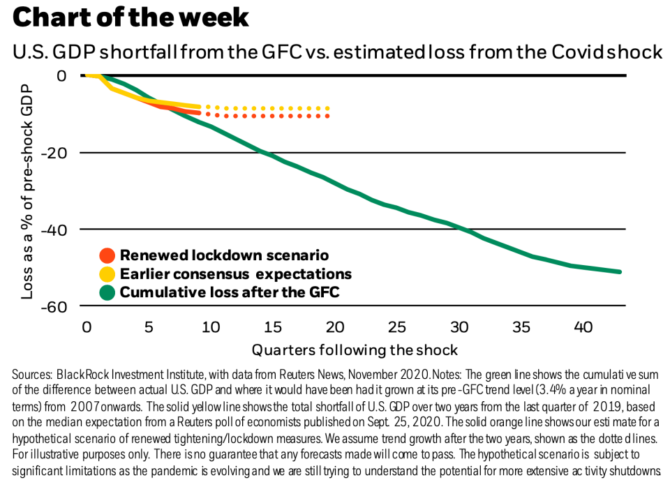 The cumulative decline in GDP from the COVID-19 pandemic is expected to be just a fraction of what was lost after the financial crisis, according to work from strategists at BlackRock. (Source: BlackRock Investment Institute)