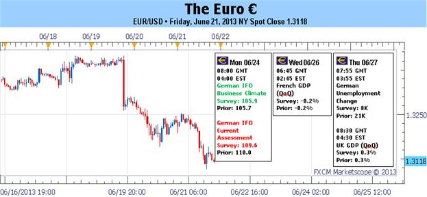 Euro_Biased_Lower_amid_Mixed_Docket_and_Signs_of_Revived_Crisis_body_Picture_1.png, Euro Biased Lower amid Mixed Docket and Signs of Revived Crisis