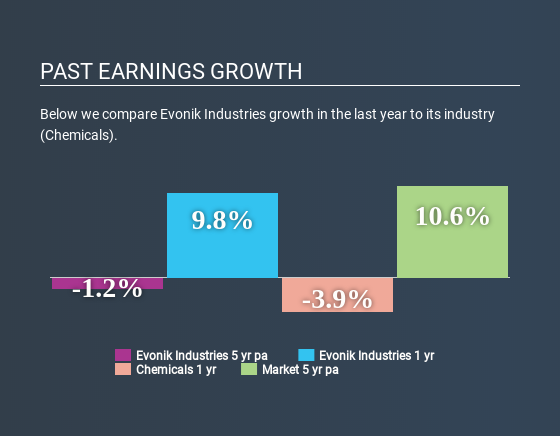 XTRA:EVK Past Earnings Growth April 20th 2020