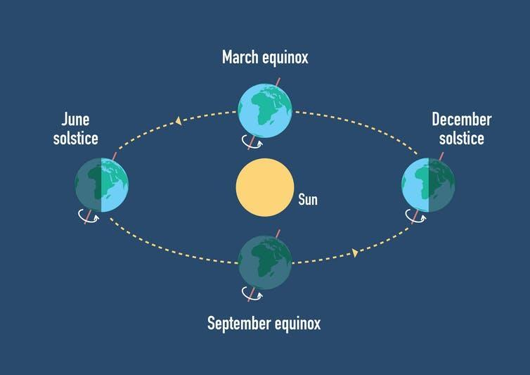 An illustration of the Earth's tilt as it goes around the Sun.