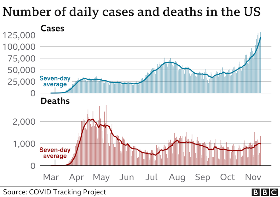 Chart showing cases and deaths in the US. Updated 11 Nov.