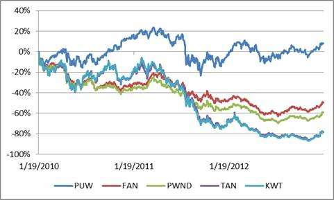 PUW vs Renewables - 3 year