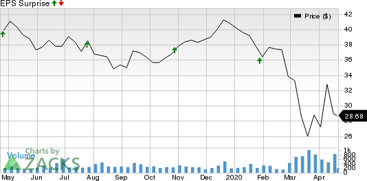 TriCo Bancshares Price and EPS Surprise