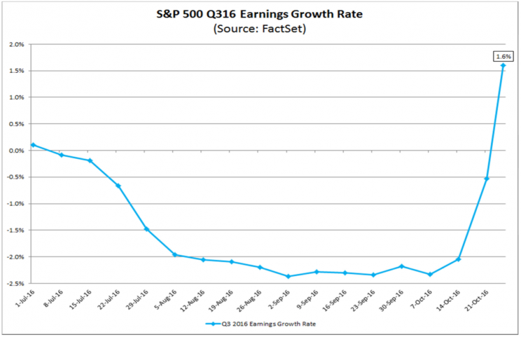 Q3 earnings have really come around. (Image: FactSet)
