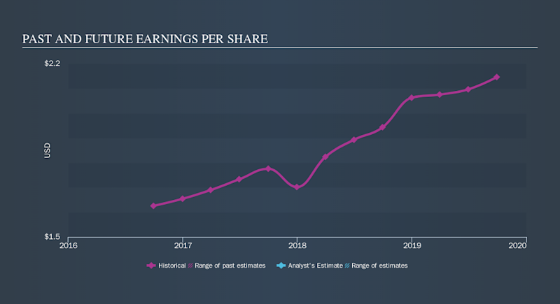 NasdaqGS:CASS Past and Future Earnings, November 13th 2019