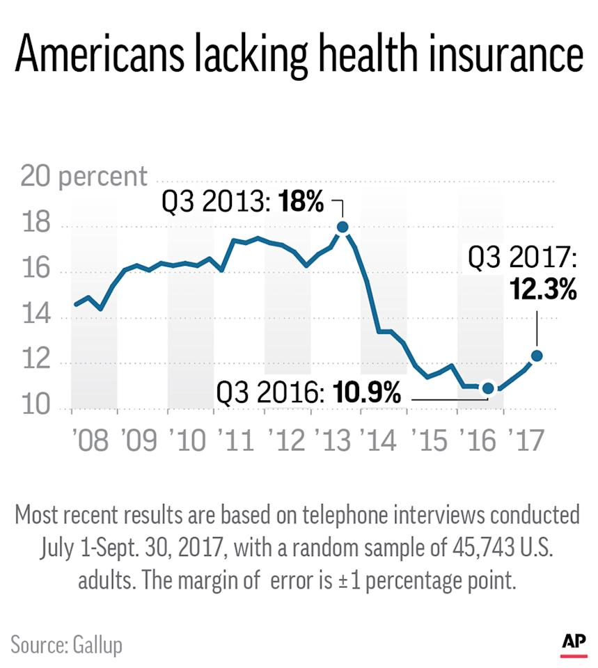 Graphic shows Gallup poll of U.S. adults who say they lack health insurance; 2c x 3 inches; 96.3 mm x 76 mm;