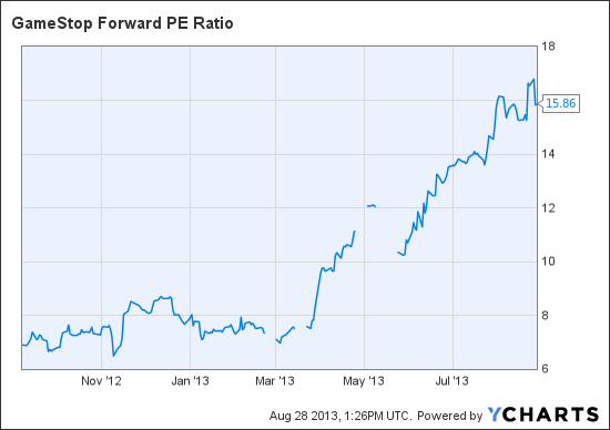 GME Forward PE Ratio Chart