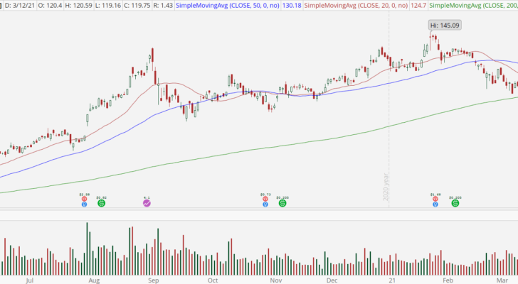 Apple (AAPL) stock chart with bear retracement pattern