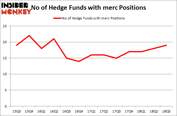 No of Hedge Funds with MERC Positions