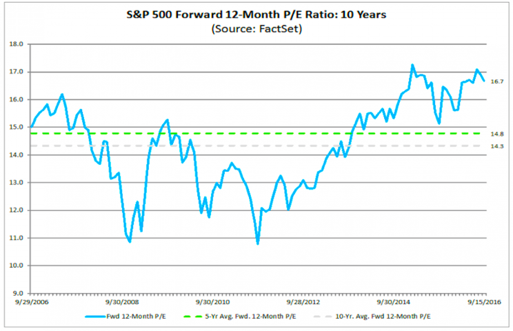 The forward P/E is way above average.