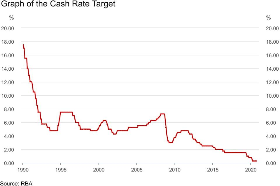 How the official cash rate has changed since 1990. Source: RBA