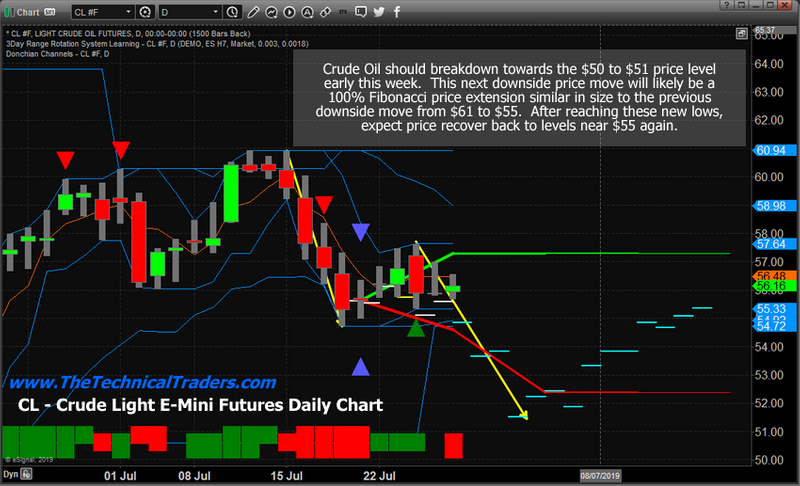 Crude Oil Should Breakdown To $51 Early This Week