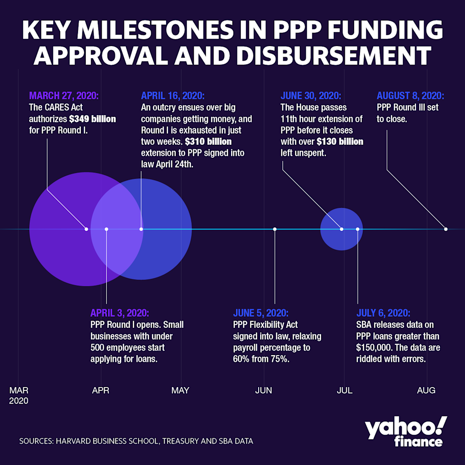 What Congress Got Right With Ppp And What It Should Do Next For Small Businesses