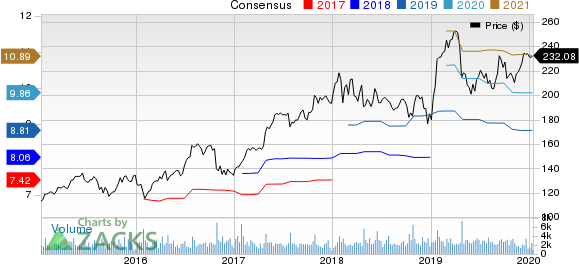 Waters Corporation Price and Consensus