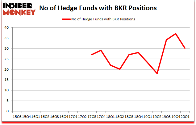 Is BKR A Good Stock To Buy?