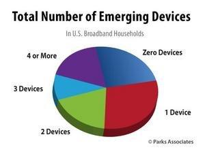 Parks Associates: 27% of U.S. Broadband Households Interested in Technical Support for Emerging Connected Devices Such as Smart TVs, DVRs, and Thermostats