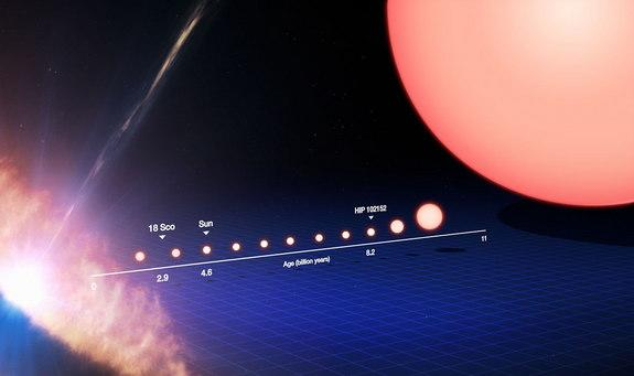 This annotated image tracks the life of a sun-like star, from its birth on the left side of the frame to its evolution into a red giant star on the right. Image released Aug. 28, 2013.