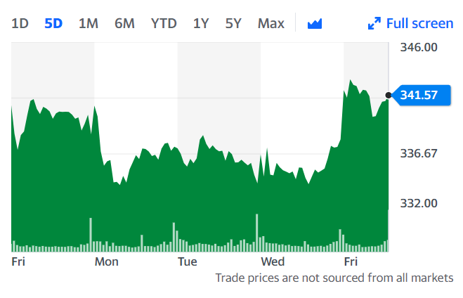 Under the terms of the agreement, which includes each IHS Markit share will be exchanged for a fixed ratio of 0.2838 shares of S&P stock. Credit: Yahoo Finance