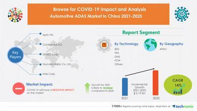 Attractive Opportunities in Automotive ADAS Market in China by Technology and Application - Forecast and Analysis 2021-2025