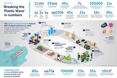 Breaking the Plastic Wave - By the Numbers