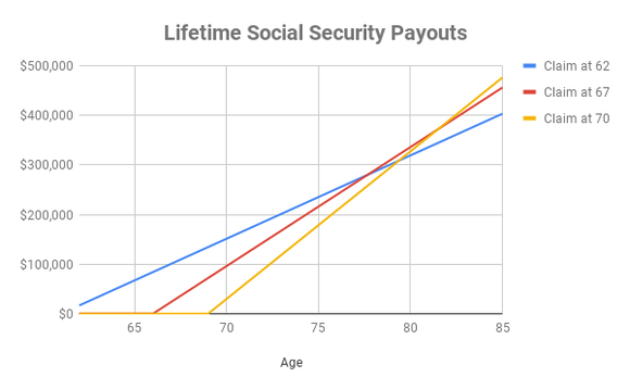 Chart showing lifetime payouts from Social Security depending on age at claiming